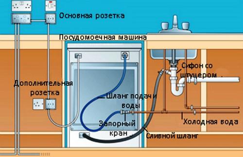 Схема расположения коммуникаций и подведения электросети для подключения посудомоечной машины