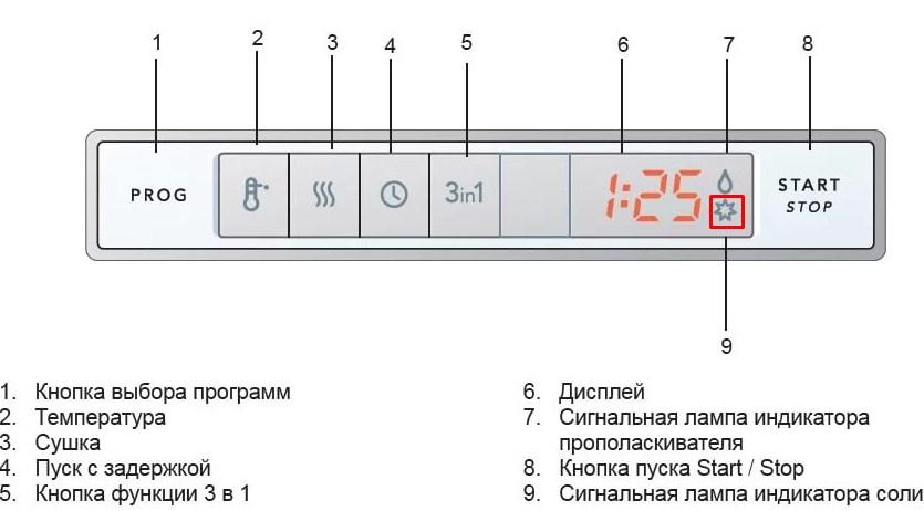 Расшифровка основных функций и программ для посудомоечной машины для дома