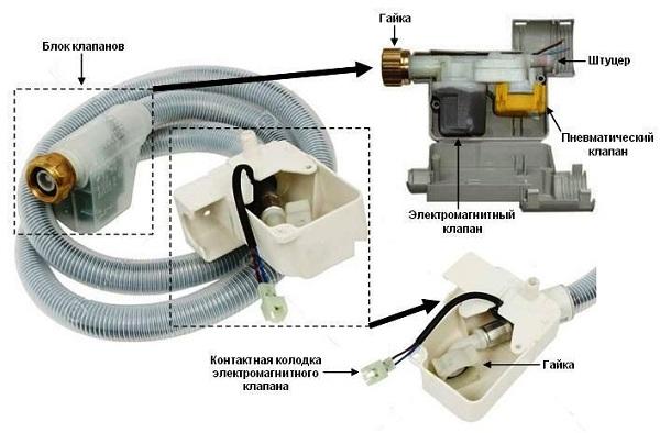 Наглядная схема устройства и присоединения шланга посудомоечной машины с функцией аквастоп