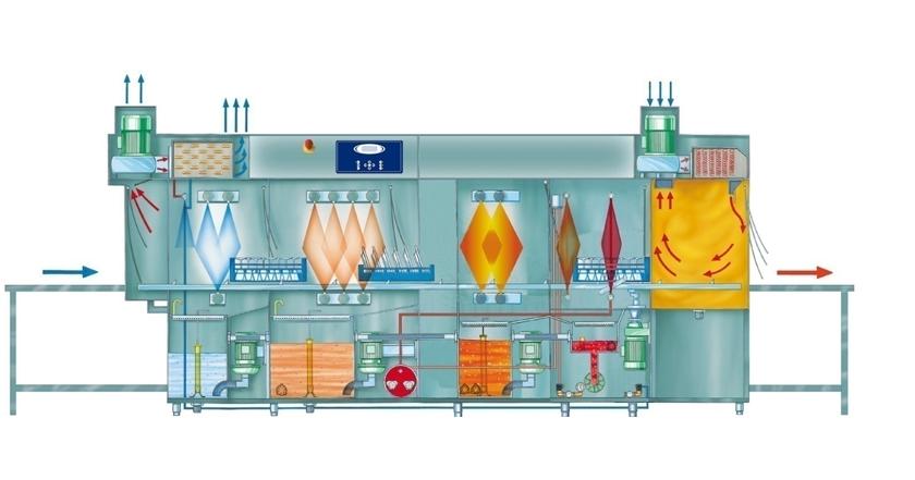 Промышленная посудомоечная машина в разрезе с указанием всех этапов мытья посуды в автоматическом режиме