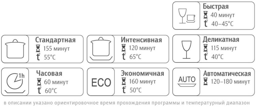Варианты программ для выбора оптимальной встраиваемой посудомоечной машины для вашего дома