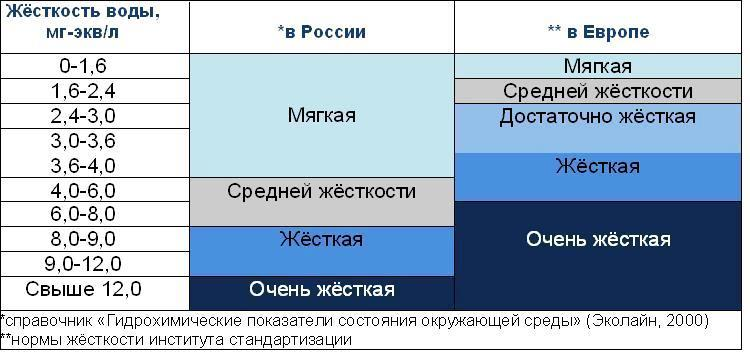 Сравнительная таблица жесткости воды в зависимости от исследовательских показателей