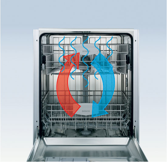 Циркуляция воздуха внутри посудомоечной машины в режиме сушки