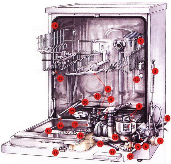 Посудомоечная машина имеет сложную конструкцию и состоит из множества элементов