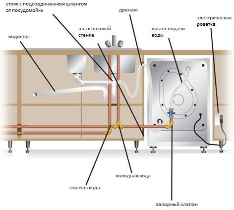 Правильная организация коммуникаций для избежания поломок в работе посудомоечной машины