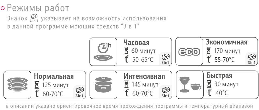 Варианты программ с балансом времени и температурным режимом для посудомоечной машины