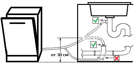 Правильная организация слива при подключении посудомоечной машины Бош к канализации