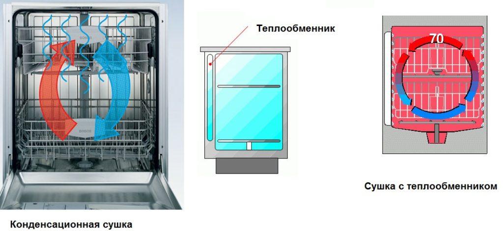 Варианты циркуляции воздуха в посудомоечной машины с возможностью сушки посуды