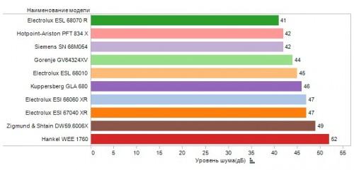 Сравнение уровня шума работающей посудомоечной машины популярных марок
