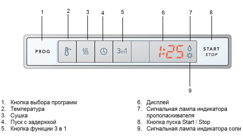 Расшифровка стандартной панели задач в посудомоечной машины с электронным дисплеем