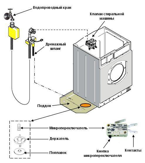 Схематическое устройство посудомоечной машины с датчиками защиты и оповещения о неполадках