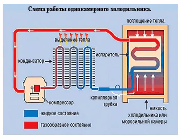 Схема работы однокамерного холодильника от компрессора, через тен и через весь бокс такого типа модели