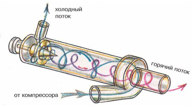 Схема потока воздуха в бытовых холодильниках классического типа с выходом горячего и холодного потока