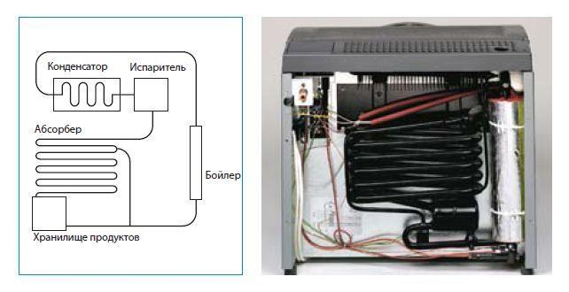Схема и пример устройства бытового холодильника с абсорбционным типом охлаждения модели