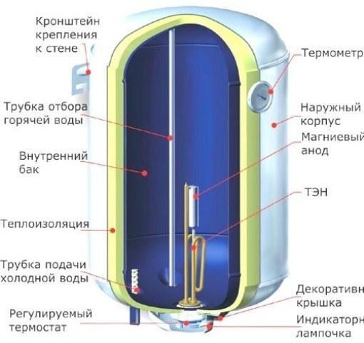 Детали строения бойлера