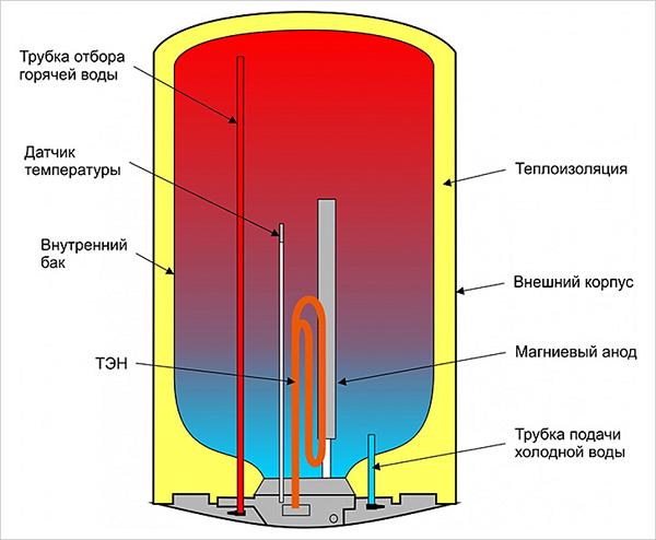 Структура строения нагревателя