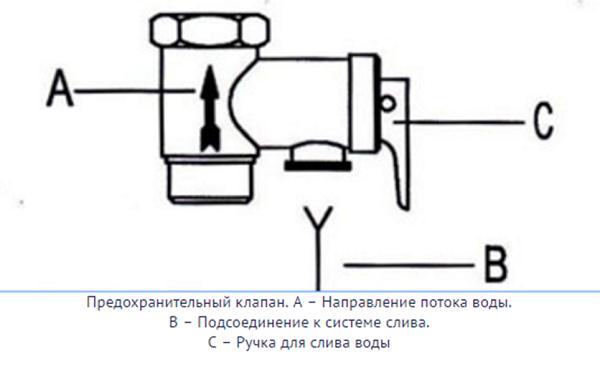 Распределение потоков в предохранительном клапане