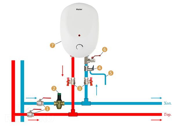 Примерная схема направления потоков