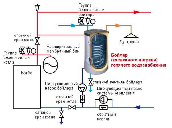 Подключение бойлера: накопительного, косвенного нагрева, проточного водонагревателя