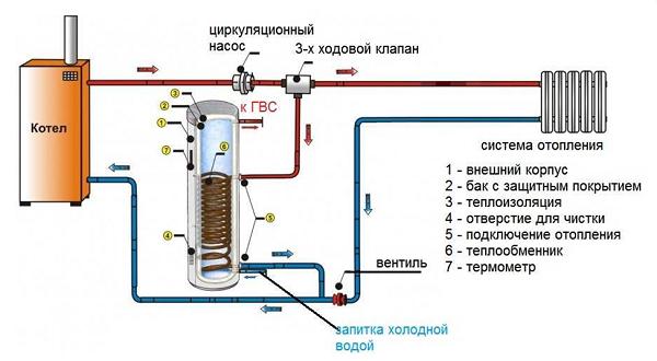 Разводка с использованием трехходового клапана