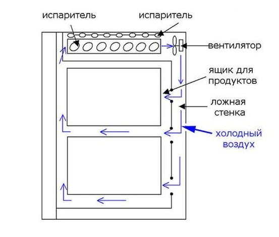 Схема работы стандартного холодильника компании Индезит с внедрением новейших технологий