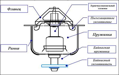 Принцип работы термзащиты схематично