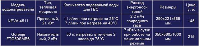 Таблица сравнения параметров нагревателей