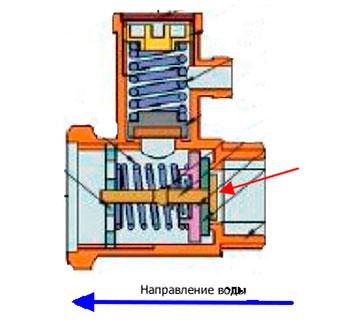 Строение предохранительного клапана в разрезе