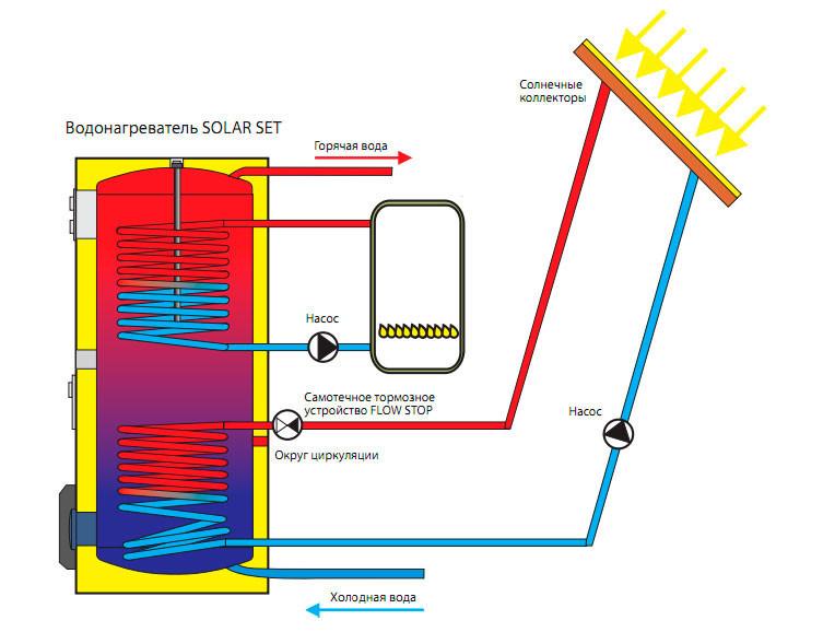 Возможен нагрев солнечной энергией