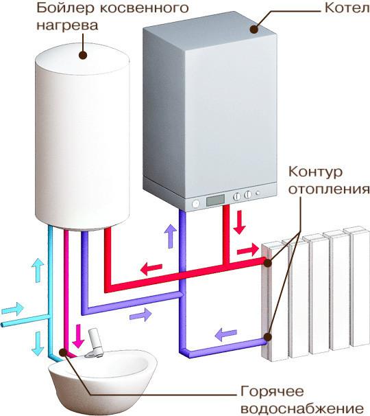 Контур отопления и ГВС