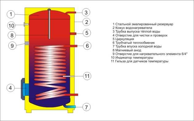 Типичная схема водонагревателя косвенного нагрева