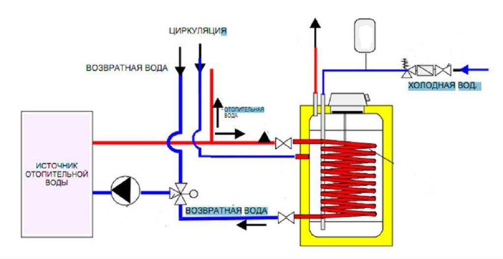 Схема разводки воды