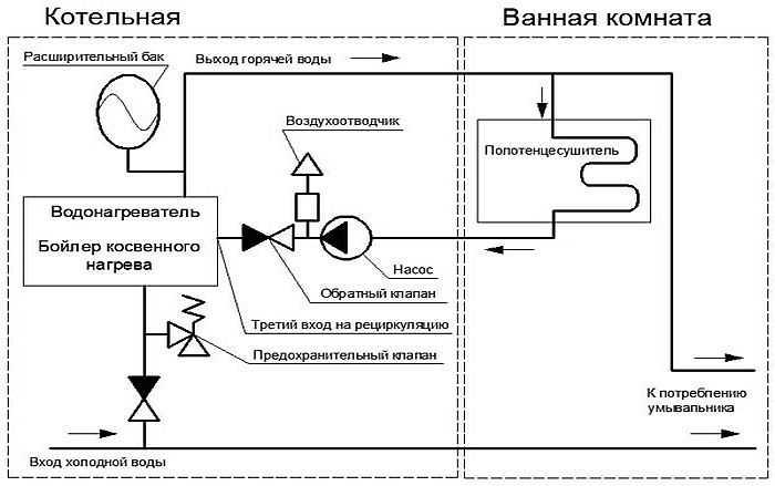 Разводка горячего водоснабжения по дому