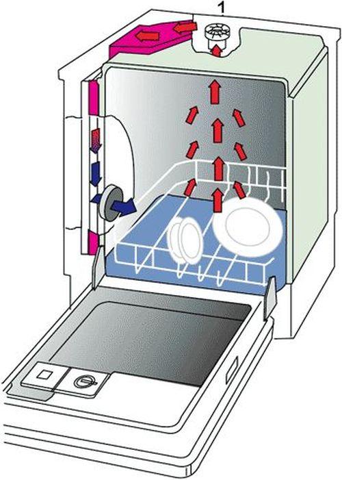 Схема работы тепловентилятора и циркуляция воздуха в бункере посудомоечной машины в режиме сушки