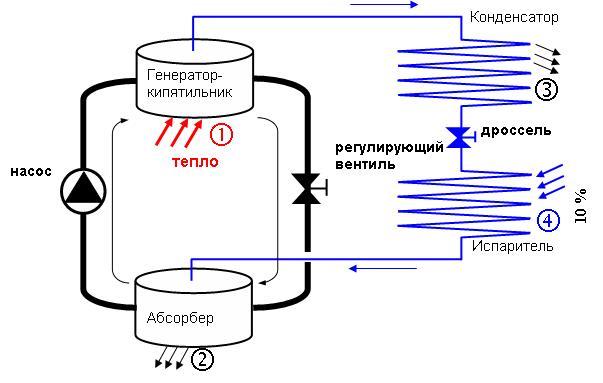Схема работы абсорбционного типа холодильника и системы охлаждения с использованием генератора и насоса