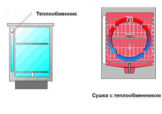 Наличие теплообменника и схема циркуляции воздуха в посудомоечной машине в режиме турбосушки