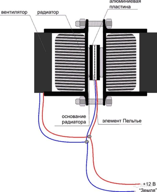 Термоэлектрический вид охлаждения в современных холодильниках достигается за счет специальных пластин