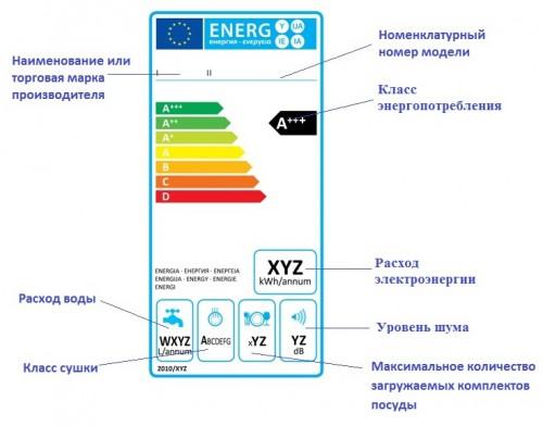 Расшифровка технических характеристик посудомоечной машины на специальных наклейках с данными