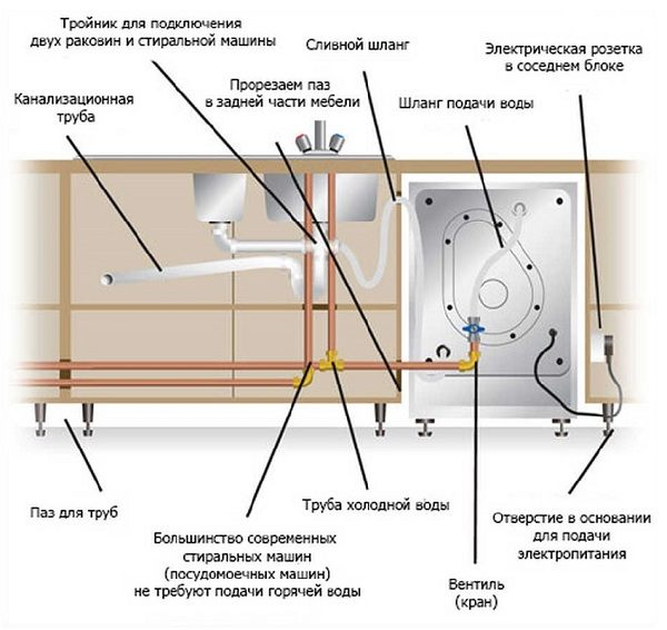 Схема разветвления водопровода и правильное подведение заливных шлангов к посудомоечной машине