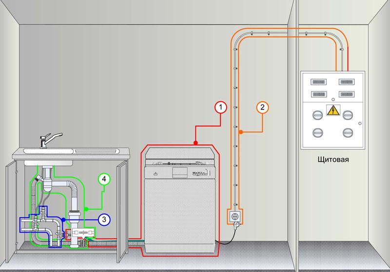 Схема подведения электричества и коммуникаций при самостоятельной установке посудомоечной машины