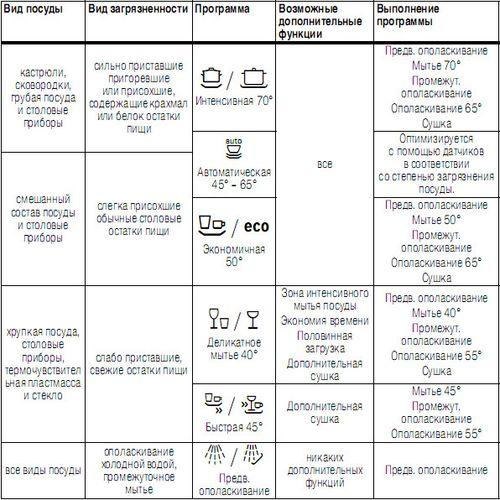 Таблица подсказка для выбора правильного режима мойки в бытовой посудомоечной машине