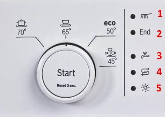 Расшифровка индикации работы программ панели посудомоечной машины Бош