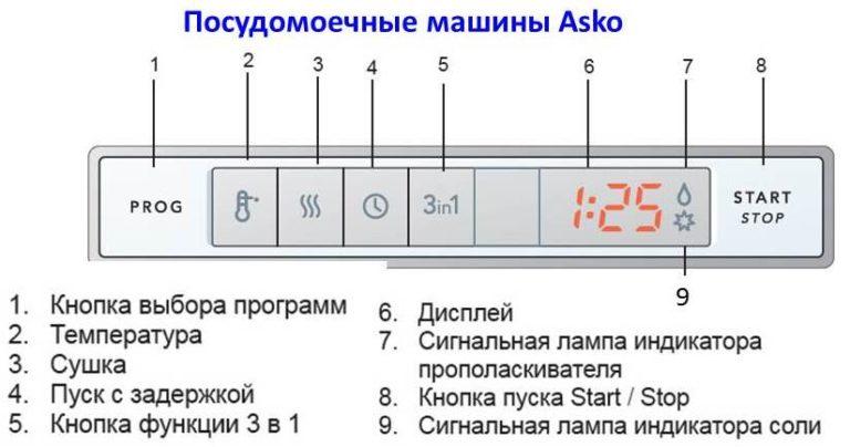 Значение значков панели посудомоечных машин Аско