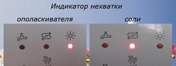 Индикация показаний нехватки соли или ополаскивателя