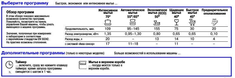 Значки системы управления Сименс сходны со значками Бош