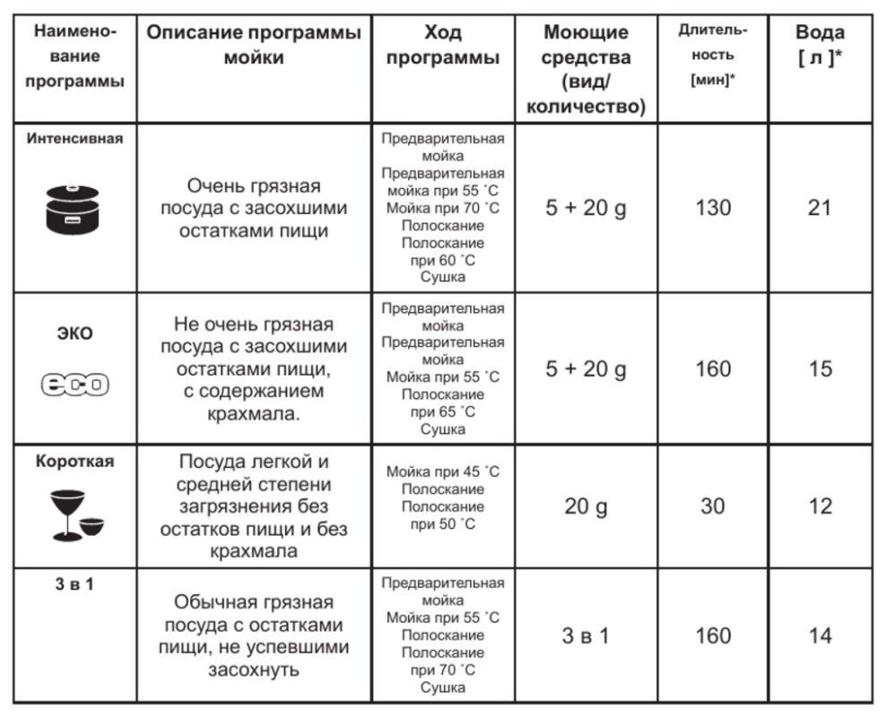 Обозначения стандартных программ выполнено типичными значками