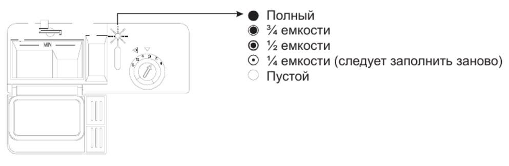 Внешний вид индикатора ополаскивателя может выглядеть по разному