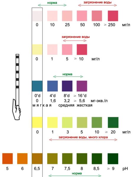 Показатели анализа воды