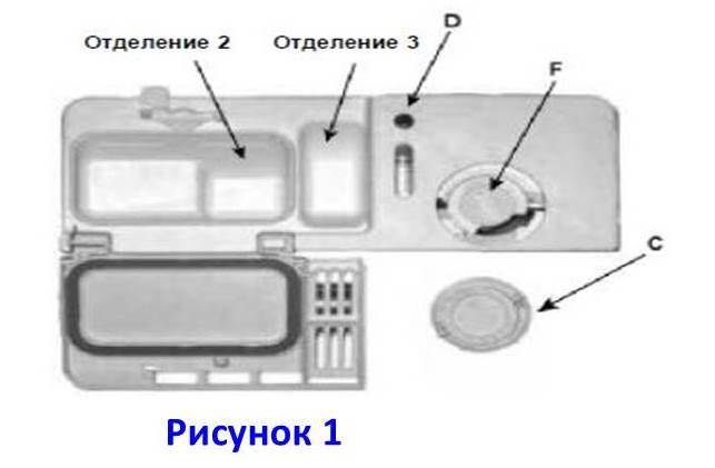 Строение стандартного дозатора для посудомоечной машины