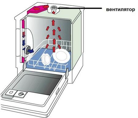 Посудомоечная машина с конвекционной сушкой значительно снизит расход электроэнергии